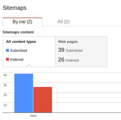 آموزش وب مستر تولز Google Webmaster Tools